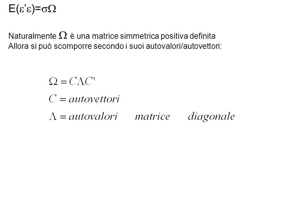 Naturalmente è una matrice simmetrica positiva definita Allora si può scomporre secondo i suoi autovalori/autovettori:
