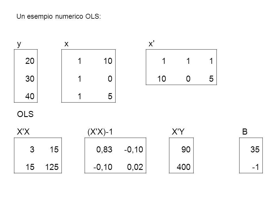 Un esempio numerico OLS: yxx' 20110111 30101005 4015 OLS X'X(X'X)-1X'YB 3150,83-0,109035 15125-0,100,02400