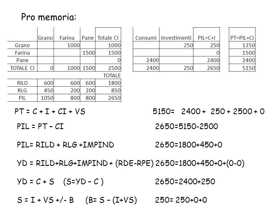 GranoFarinaPaneTotale CIConsumiInvestimentiPIL=C+IPT=PIL+CI Grano 1000 250 1250 Farina 1500 0 Pane 02400 TOTALE CI0100015002500240025026505150 TOTALE RILD600 1800 RLG450200 850 PIL1050800 2650 PT = C + I + CI + VS5150= 2400 + 250 + 2500 + 0 PIL = PT – CI2650=5150-2500 PIL= RILD + RLG +IMPIND2650=1800+450+0 YD = RILD+RLG+IMPIND + (RDE-RPE) 2650=1800+450+0+(0-0) YD = C + S (S=YD – C ) 2650=2400+250 S = I + VS +/- B (B= S – (I+VS) 250= 250+0+0 Pro memoria: