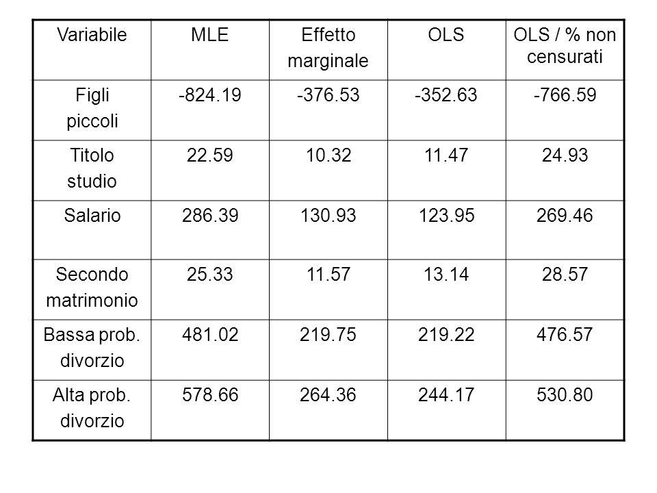 VariabileMLEEffetto marginale OLSOLS / % non censurati Figli piccoli -824.19-376.53-352.63-766.59 Titolo studio 22.5910.3211.4724.93 Salario286.39130.