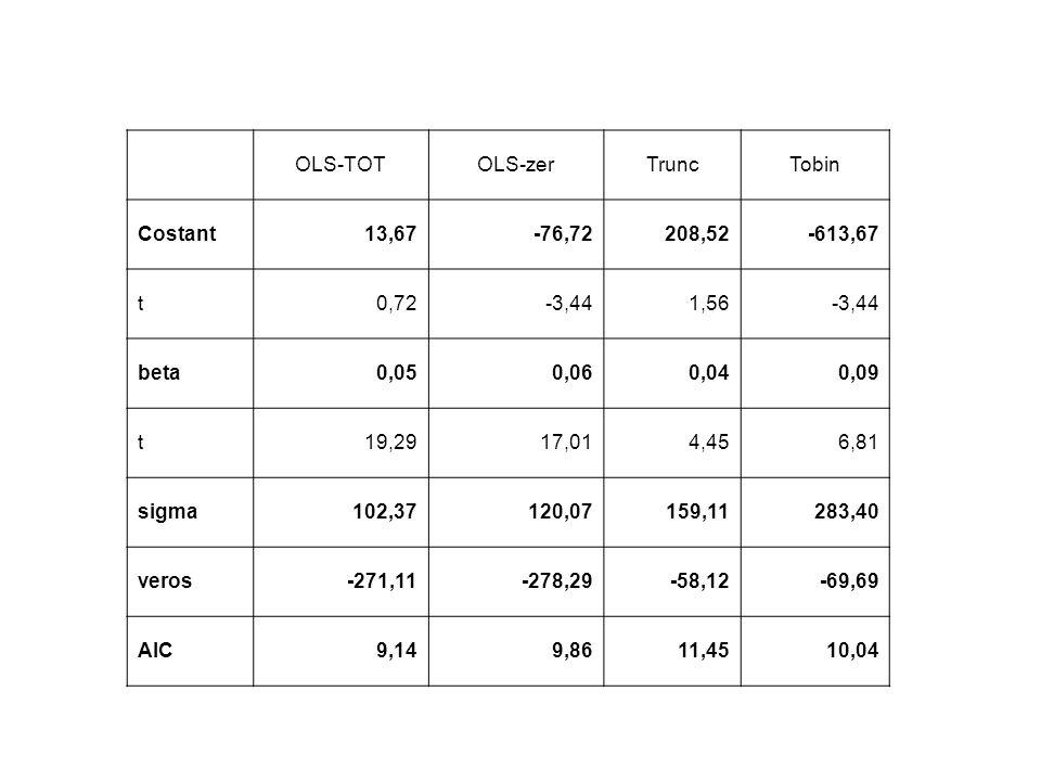 OLS-TOTOLS-zerTruncTobin Costant13,67-76,72208,52-613,67 t0,72-3,441,56-3,44 beta0,050,060,040,09 t19,2917,014,456,81 sigma102,37120,07159,11283,40 ve