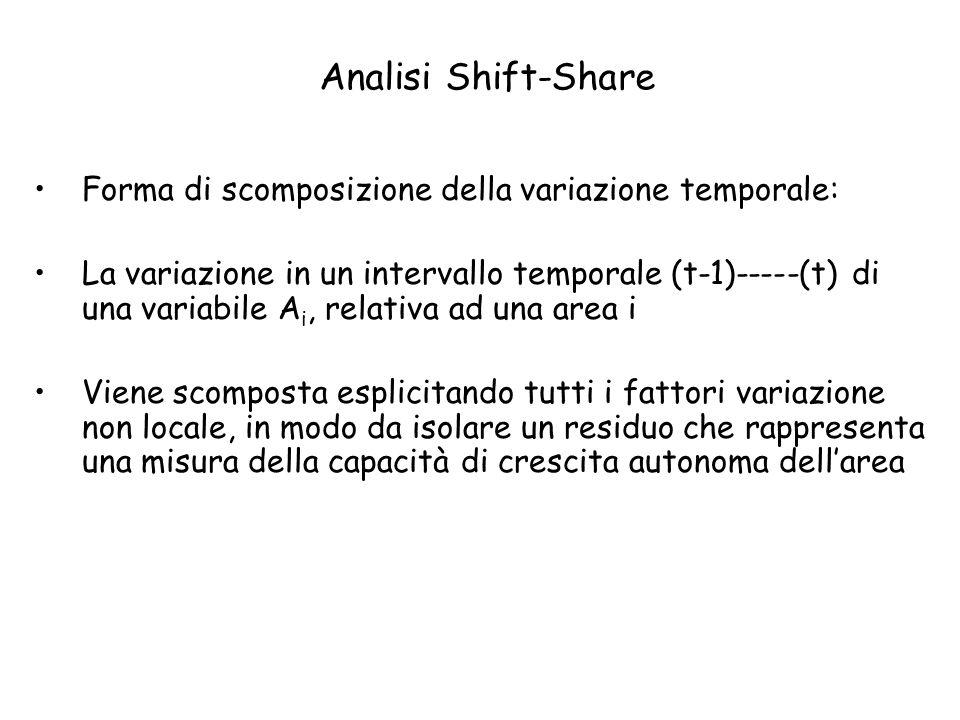 Forma di scomposizione della variazione temporale: La variazione in un intervallo temporale (t-1)-----(t) di una variabile A i, relativa ad una area i