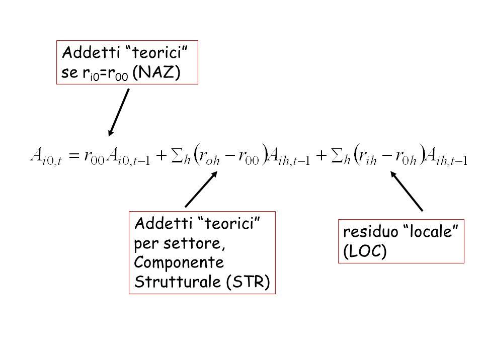 Addetti teorici per settore, Componente Strutturale (STR) residuo locale (LOC) Addetti teorici se r i0 =r 00 (NAZ)