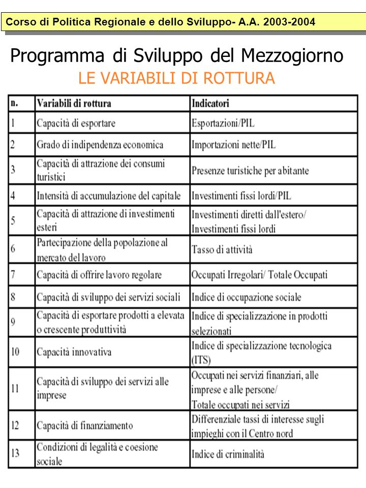 Programma di Sviluppo del Mezzogiorno LE VARIABILI DI ROTTURA Corso di Politica Regionale e dello Sviluppo- A.A.