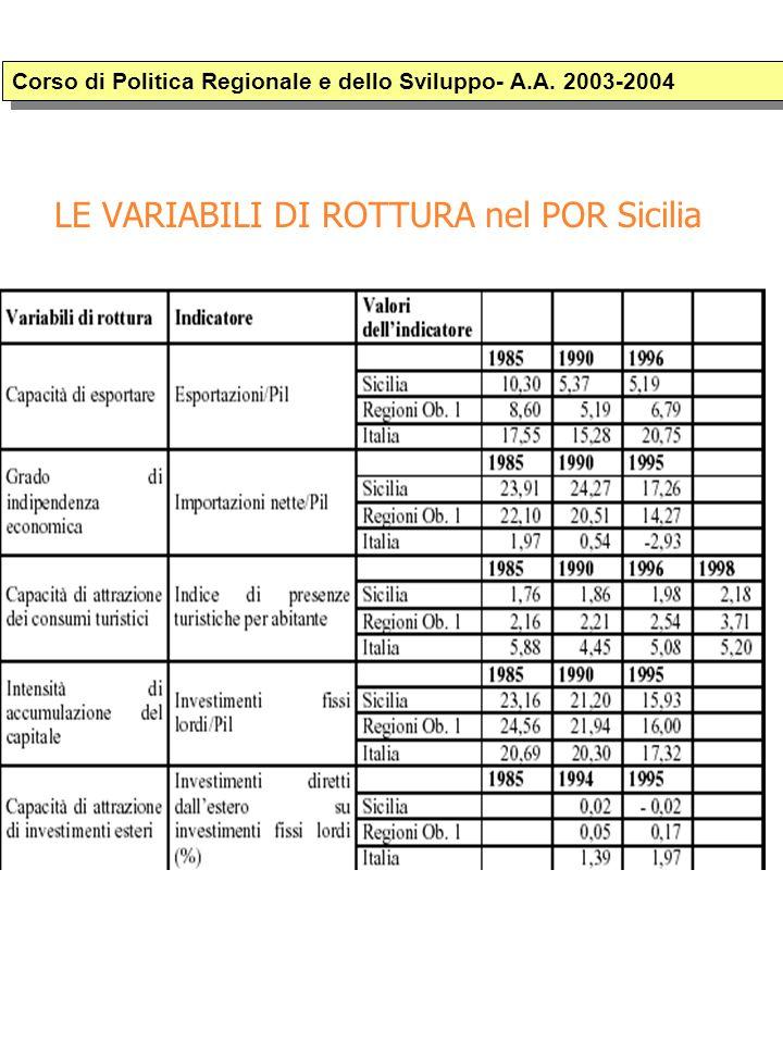 LE VARIABILI DI ROTTURA nel POR Sicilia Corso di Politica Regionale e dello Sviluppo- A.A.