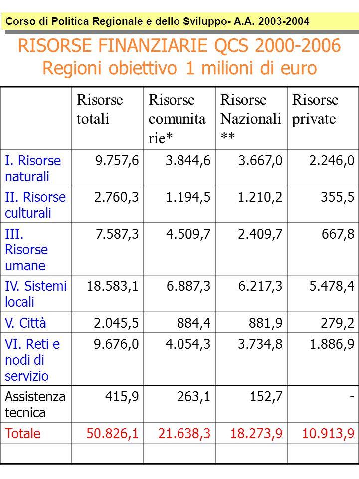 RISORSE FINANZIARIE QCS 2000-2006 Regioni obiettivo 1 milioni di euro Corso di Politica Regionale e dello Sviluppo- A.A.