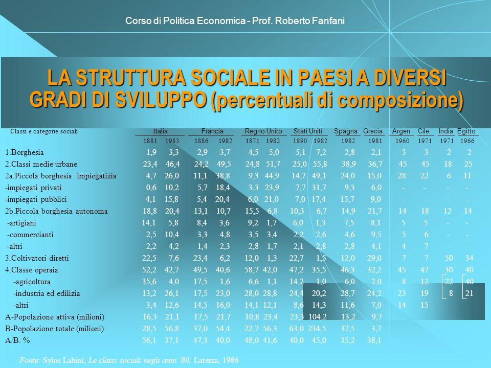 Corso di Politica Economica - Prof. Roberto Fanfani LA STRUTTURA SOCIALE IN PAESI A DIVERSI GRADI DI SVILUPPO (percentuali di composizione) Classi e c