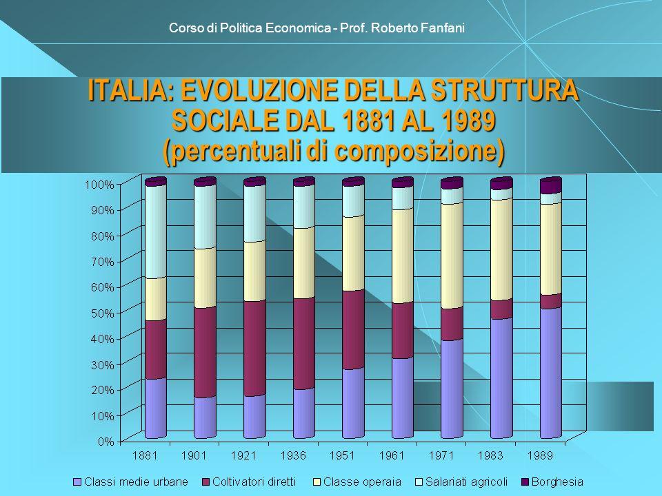 Corso di Politica Economica - Prof. Roberto Fanfani ITALIA: EVOLUZIONE DELLA STRUTTURA SOCIALE DAL 1881 AL 1989 (percentuali di composizione)