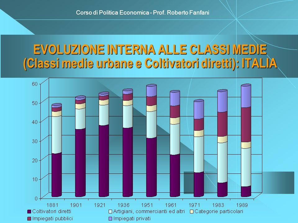 Corso di Politica Economica - Prof. Roberto Fanfani EVOLUZIONE INTERNA ALLE CLASSI MEDIE (Classi medie urbane e Coltivatori diretti): ITALIA