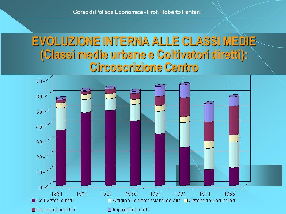 Corso di Politica Economica - Prof. Roberto Fanfani EVOLUZIONE INTERNA ALLE CLASSI MEDIE (Classi medie urbane e Coltivatori diretti): Circoscrizione C