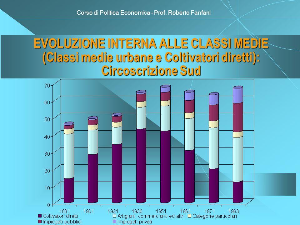 Corso di Politica Economica - Prof. Roberto Fanfani EVOLUZIONE INTERNA ALLE CLASSI MEDIE (Classi medie urbane e Coltivatori diretti): Circoscrizione S