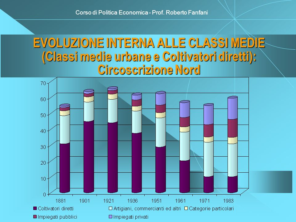 Corso di Politica Economica - Prof. Roberto Fanfani EVOLUZIONE INTERNA ALLE CLASSI MEDIE (Classi medie urbane e Coltivatori diretti): Circoscrizione N