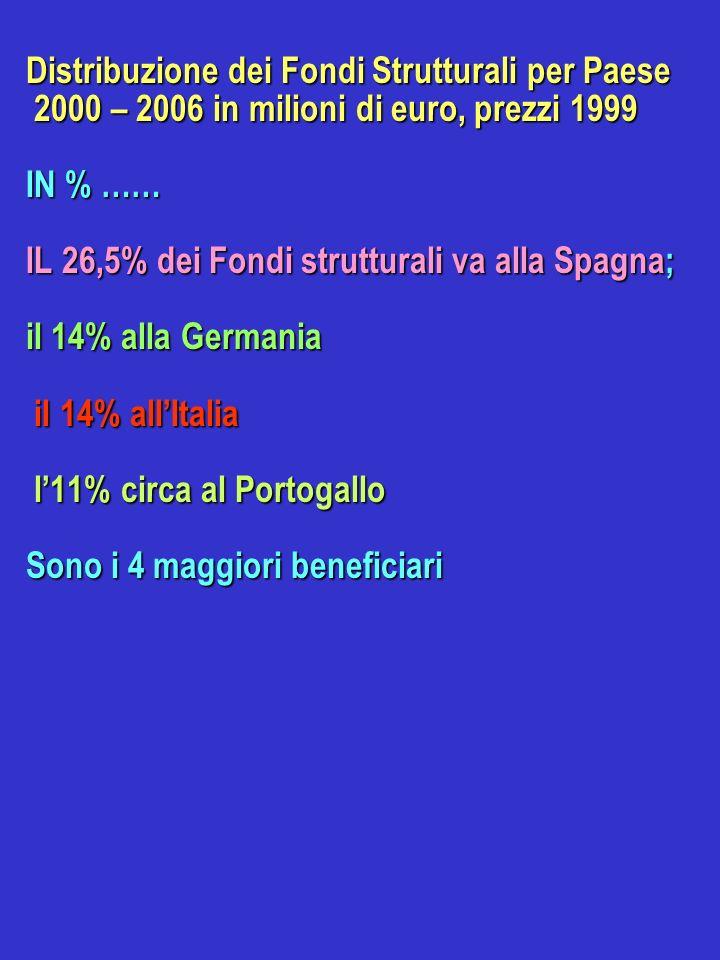 Distribuzione dei Fondi Strutturali per Paese 2000 – 2006 in milioni di euro, prezzi 1999 IN % …… IL 26,5% dei Fondi strutturali va alla Spagna; il 14