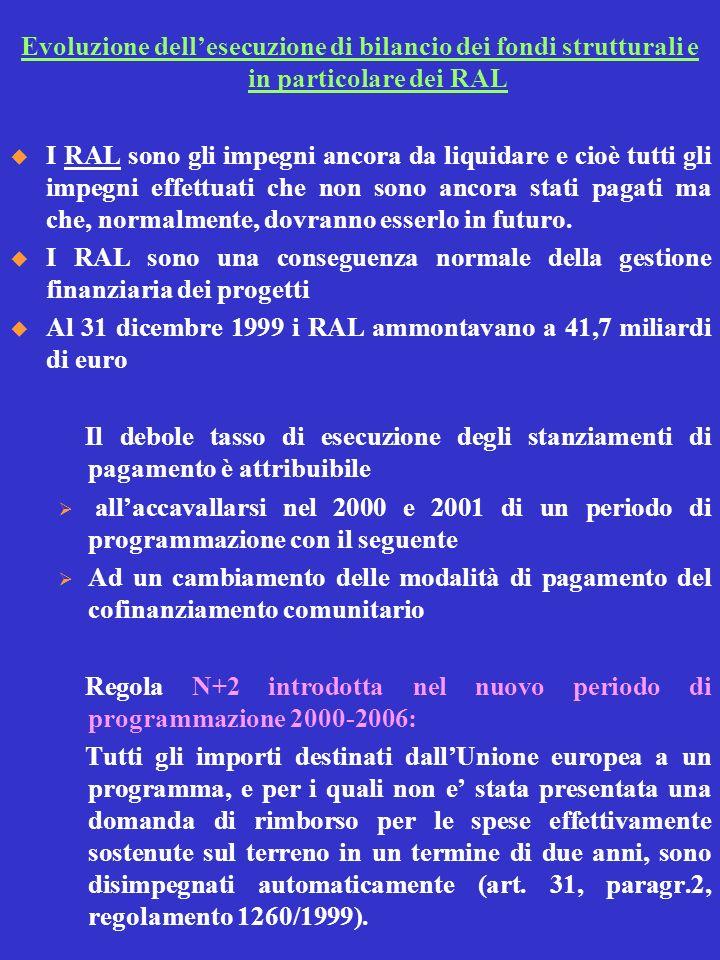 Evoluzione dellesecuzione di bilancio dei fondi strutturali e in particolare dei RAL I RAL sono gli impegni ancora da liquidare e cioè tutti gli impeg