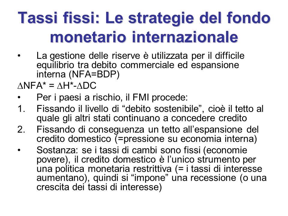 Tassi fissi: Le strategie del fondo monetario internazionale La gestione delle riserve è utilizzata per il difficile equilibrio tra debito commerciale ed espansione interna (NFA=BDP) NFA* = H*- DC Per i paesi a rischio, il FMI procede: 1.Fissando il livello di debito sostenibile, cioè il tetto al quale gli altri stati continuano a concedere credito 2.Fissando di conseguenza un tetto allespansione del credito domestico (=pressione su economia interna) Sostanza: se i tassi di cambi sono fissi (economie povere), il credito domestico è lunico strumento per una politica monetaria restrittiva (= i tassi di interesse aumentano), quindi si impone una recessione (o una crescita dei tassi di interesse)