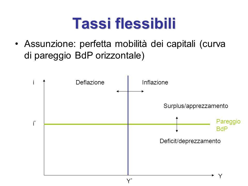 Tassi flessibili Assunzione: perfetta mobilità dei capitali (curva di pareggio BdP orizzontale) i i*i* Y*Y* Y Pareggio BdP InflazioneDeflazione Surplus/apprezzamento Deficit/deprezzamento