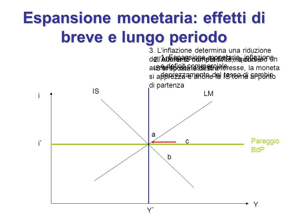 Espansione monetaria: effetti di breve e lungo periodo i i*i* Y*Y* Y Pareggio BdP IS LM a b 1.