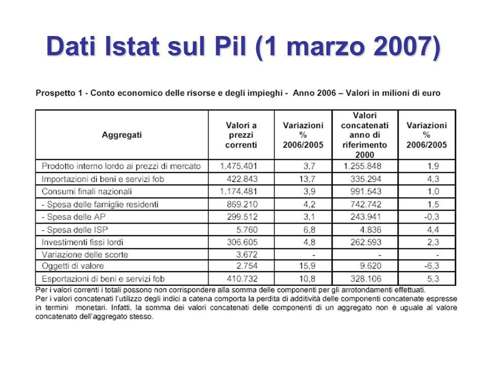 Dati Istat sul Pil (1 marzo 2007)