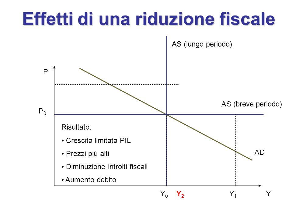 P Y AS (lungo periodo) AD Y0Y0 P0P0 Effetti di una riduzione fiscale AS (breve periodo) Y1Y1 Y2Y2 Risultato: Crescita limitata PIL Prezzi più alti Dim