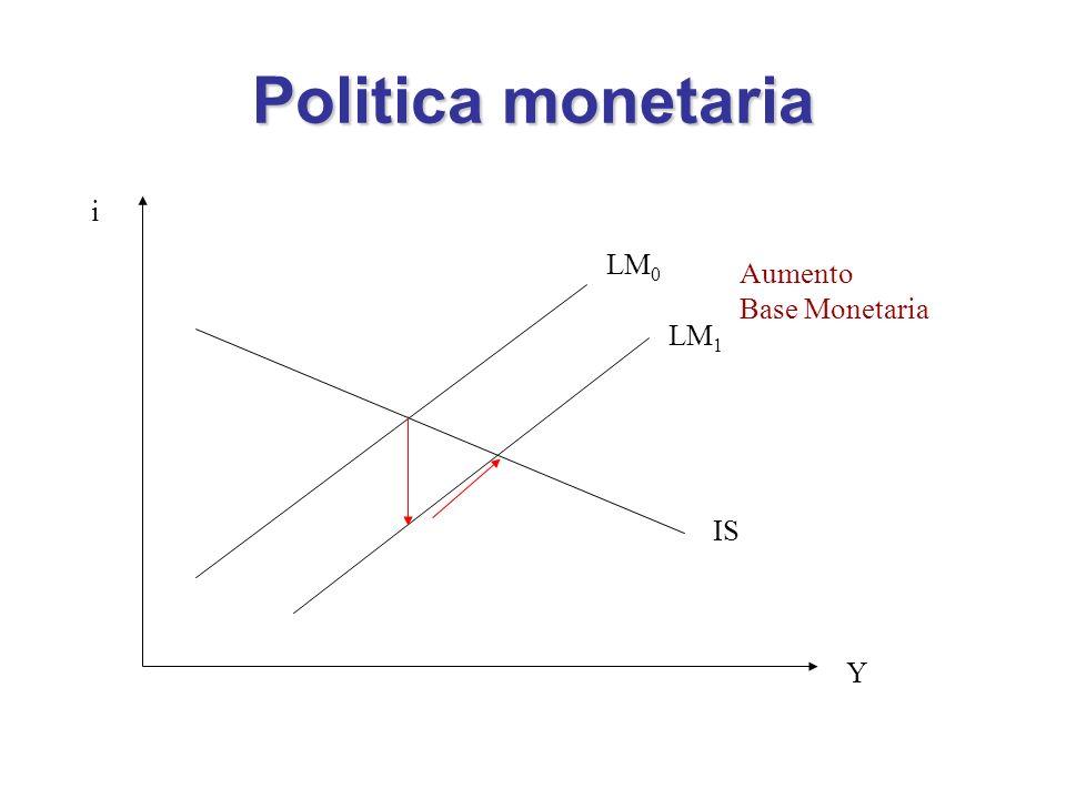 Politica monetaria i Y IS LM 0 LM 1 Aumento Base Monetaria