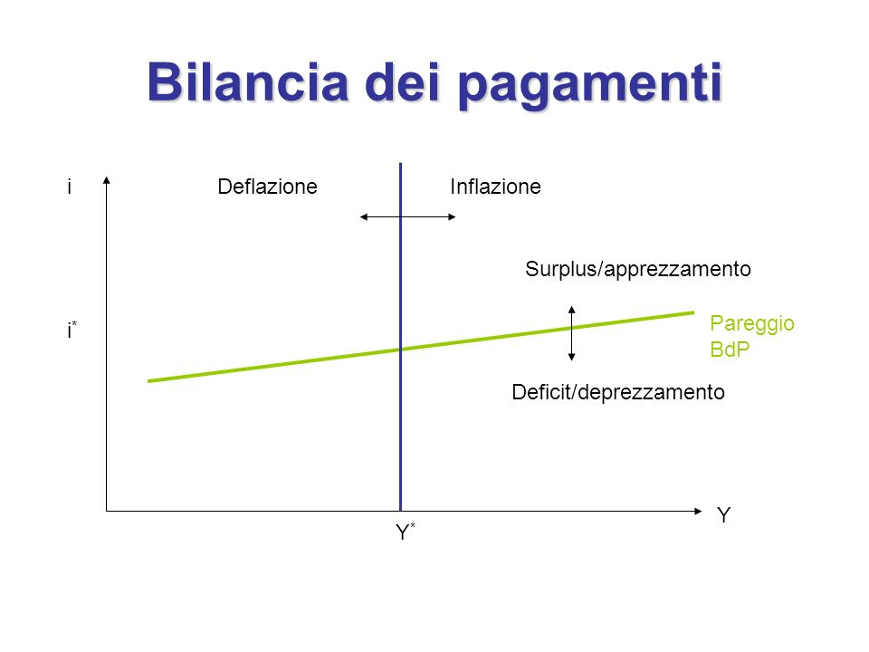 Bilancia dei pagamenti i i*i* Y*Y* Y Pareggio BdP InflazioneDeflazione Surplus/apprezzamento Deficit/deprezzamento