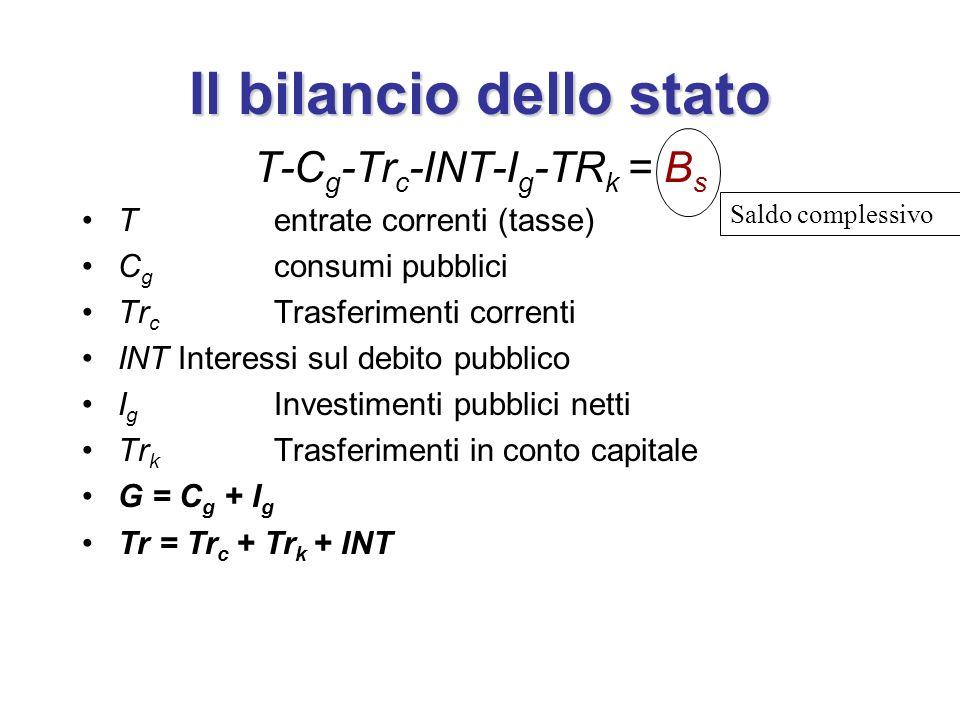Il bilancio dello stato T-C g -Tr c -INT-I g -TR k = B s Tentrate correnti (tasse) C g consumi pubblici Tr c Trasferimenti correnti INTInteressi sul d