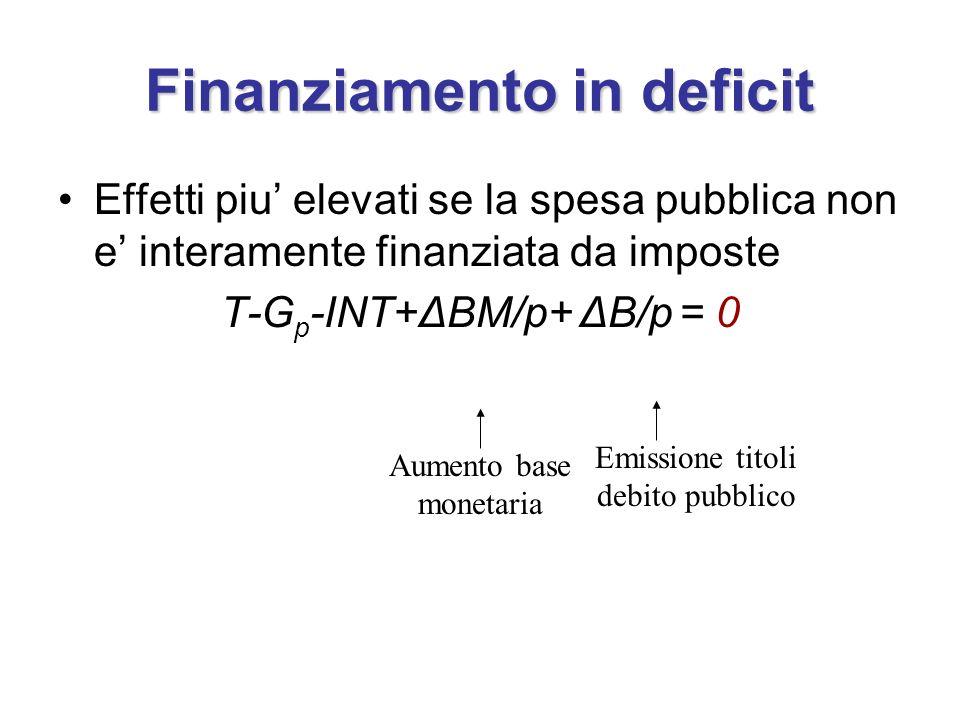 Finanziamento in deficit Effetti piu elevati se la spesa pubblica non e interamente finanziata da imposte T-G p -INT+ΔBM/p+ ΔB/p = 0 Aumento base mone