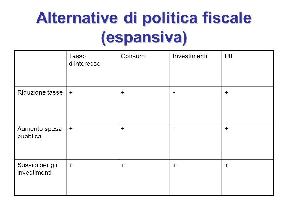 Alternative di politica fiscale (espansiva) Tasso dinteresse ConsumiInvestimentiPIL Riduzione tasse++-+ Aumento spesa pubblica ++-+ Sussidi per gli in