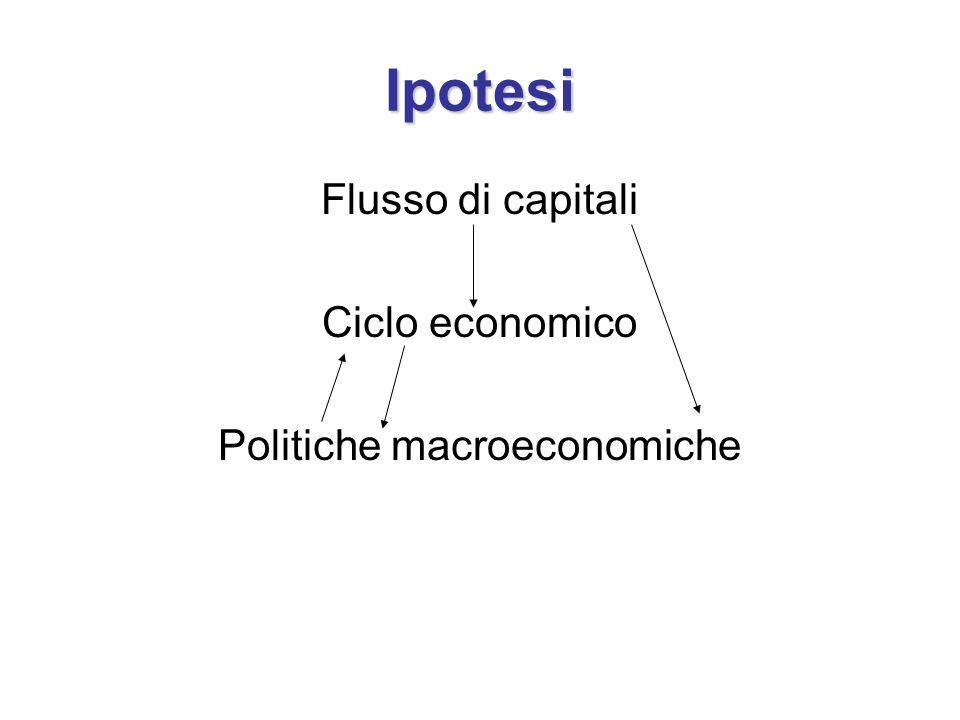 Ipotesi Flusso di capitali Ciclo economico Politiche macroeconomiche
