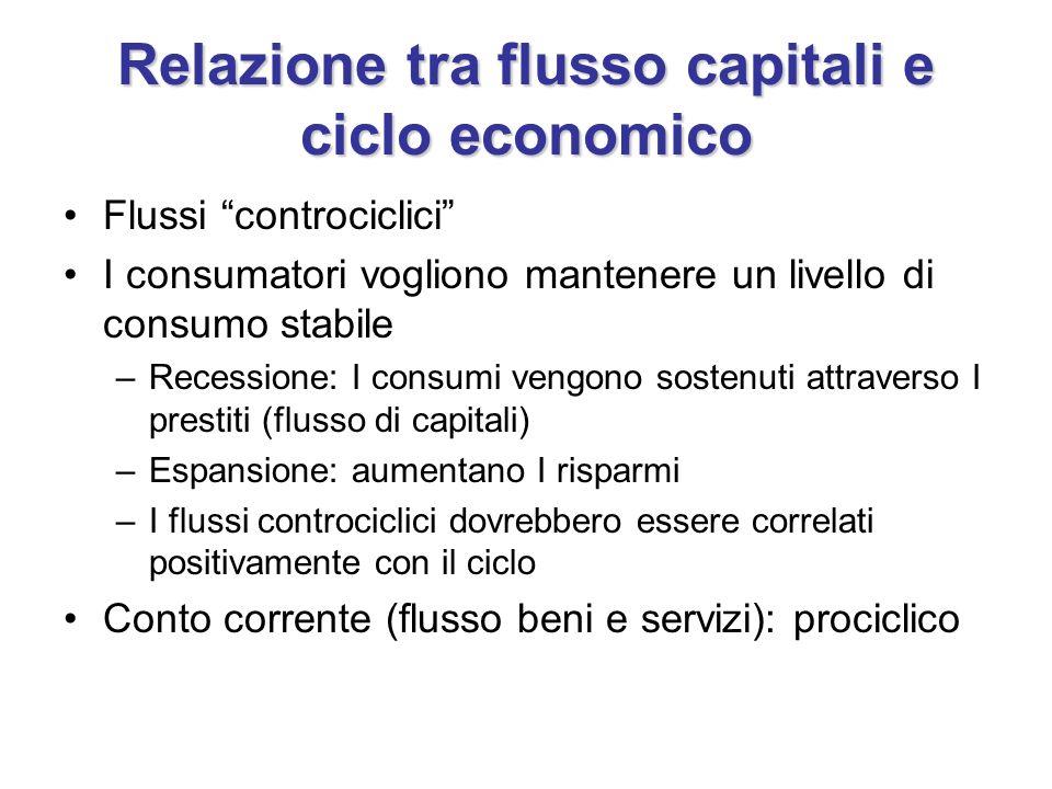 Relazione tra flusso capitali e ciclo economico Flussi controciclici I consumatori vogliono mantenere un livello di consumo stabile –Recessione: I con