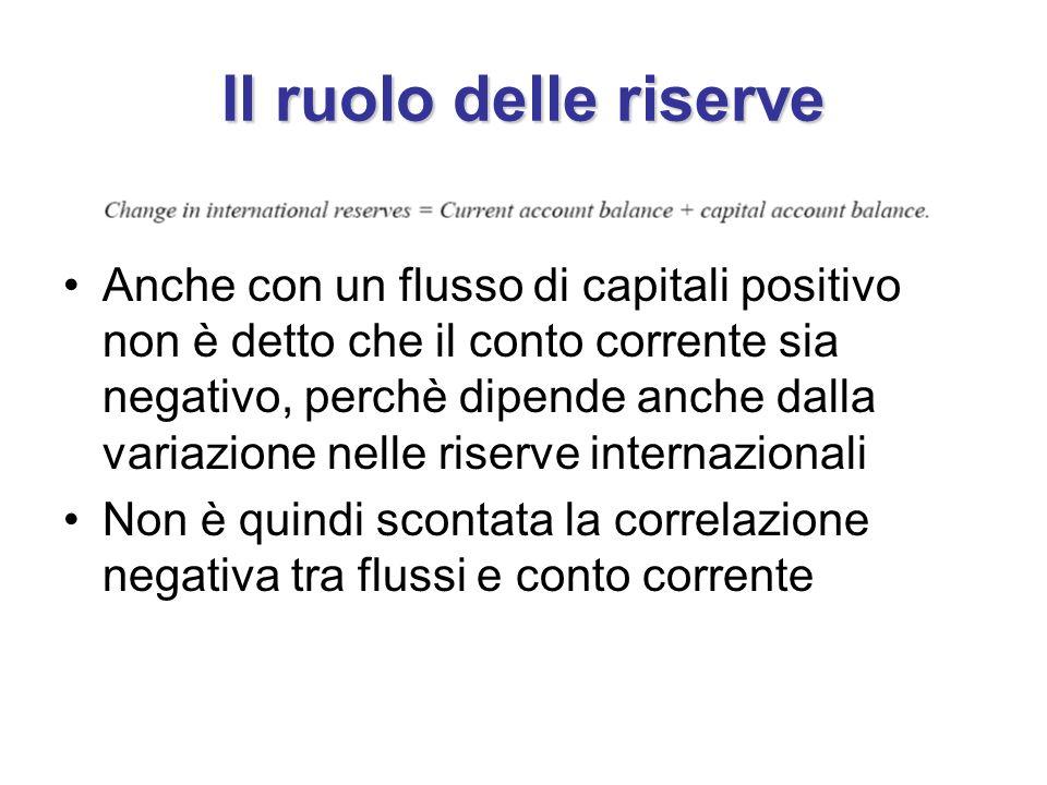 Il ruolo delle riserve Anche con un flusso di capitali positivo non è detto che il conto corrente sia negativo, perchè dipende anche dalla variazione