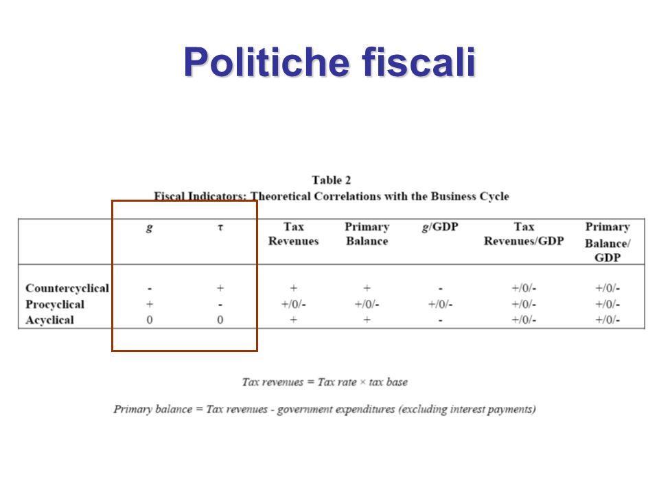 Politiche fiscali
