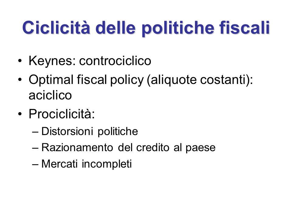 Ciclicità delle politiche fiscali Keynes: controciclico Optimal fiscal policy (aliquote costanti): aciclico Prociclicità: –Distorsioni politiche –Razi