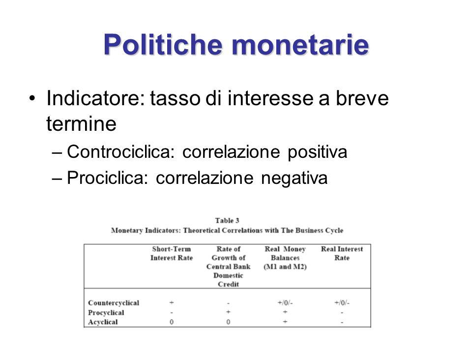 Politiche monetarie Indicatore: tasso di interesse a breve termine –Controciclica: correlazione positiva –Prociclica: correlazione negativa