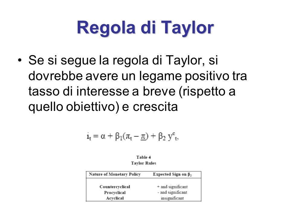 Regola di Taylor Se si segue la regola di Taylor, si dovrebbe avere un legame positivo tra tasso di interesse a breve (rispetto a quello obiettivo) e