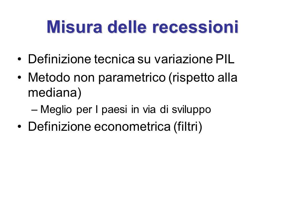 Misura delle recessioni Definizione tecnica su variazione PIL Metodo non parametrico (rispetto alla mediana) –Meglio per I paesi in via di sviluppo De