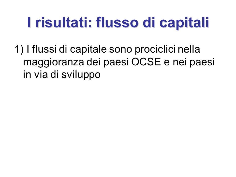 I risultati: flusso di capitali 1) I flussi di capitale sono prociclici nella maggioranza dei paesi OCSE e nei paesi in via di sviluppo
