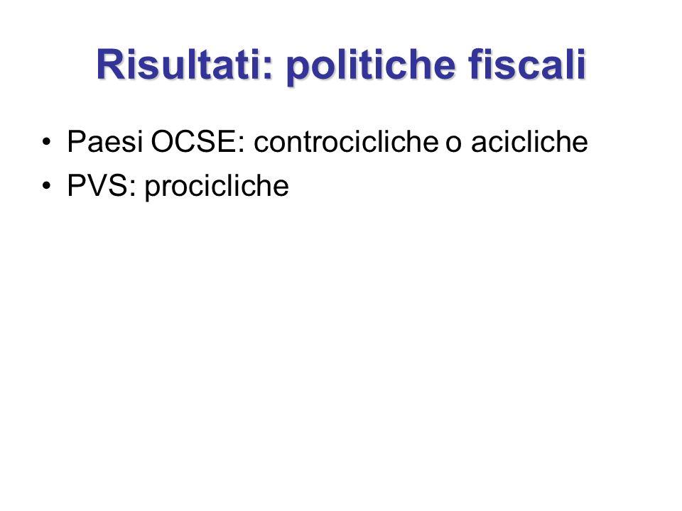 Risultati: politiche fiscali Paesi OCSE: controcicliche o acicliche PVS: procicliche