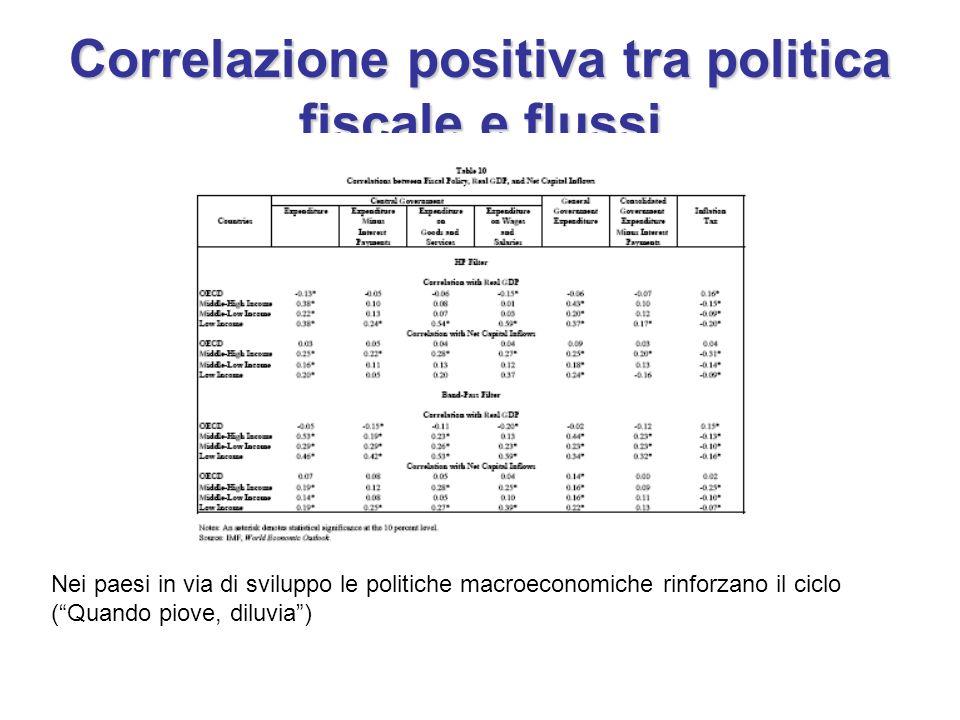 Correlazione positiva tra politica fiscale e flussi Nei paesi in via di sviluppo le politiche macroeconomiche rinforzano il ciclo (Quando piove, diluv