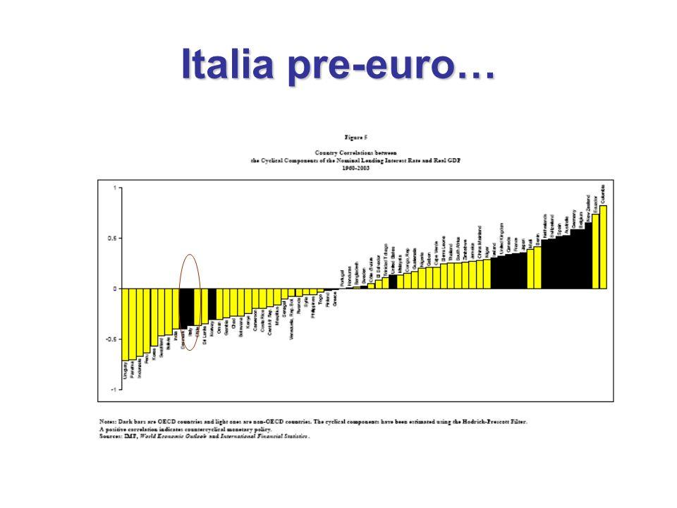 Italia pre-euro…