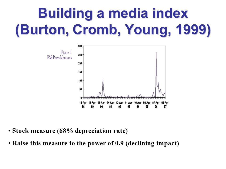 Building a media index (Burton, Cromb, Young, 1999) Stock measure (68% depreciation rate) Raise this measure to the power of 0.9 (declining impact)