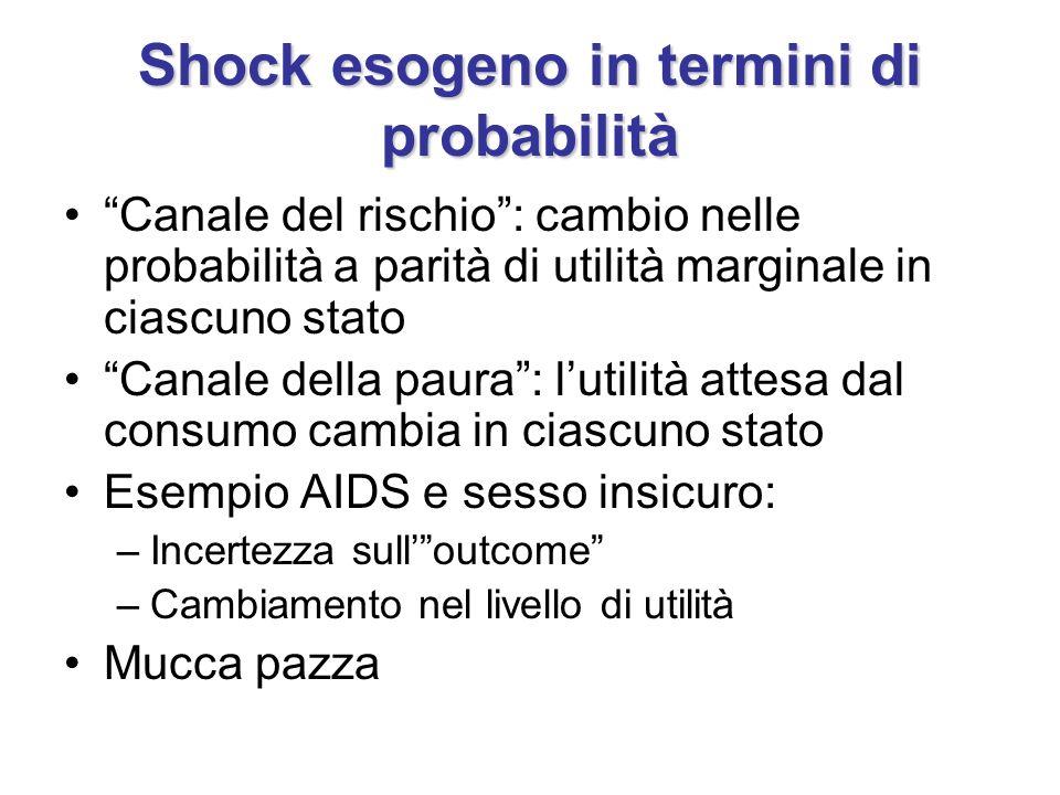 Shock esogeno in termini di probabilità Canale del rischio: cambio nelle probabilità a parità di utilità marginale in ciascuno stato Canale della paur