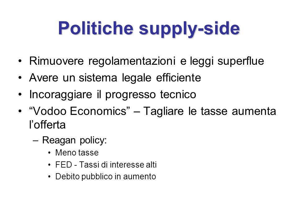 Politiche supply-side Rimuovere regolamentazioni e leggi superflue Avere un sistema legale efficiente Incoraggiare il progresso tecnico Vodoo Economic