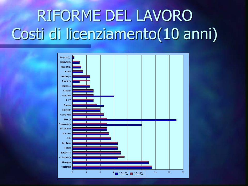 RIFORME DEL LAVORO Costi di licenziamento(10 anni)