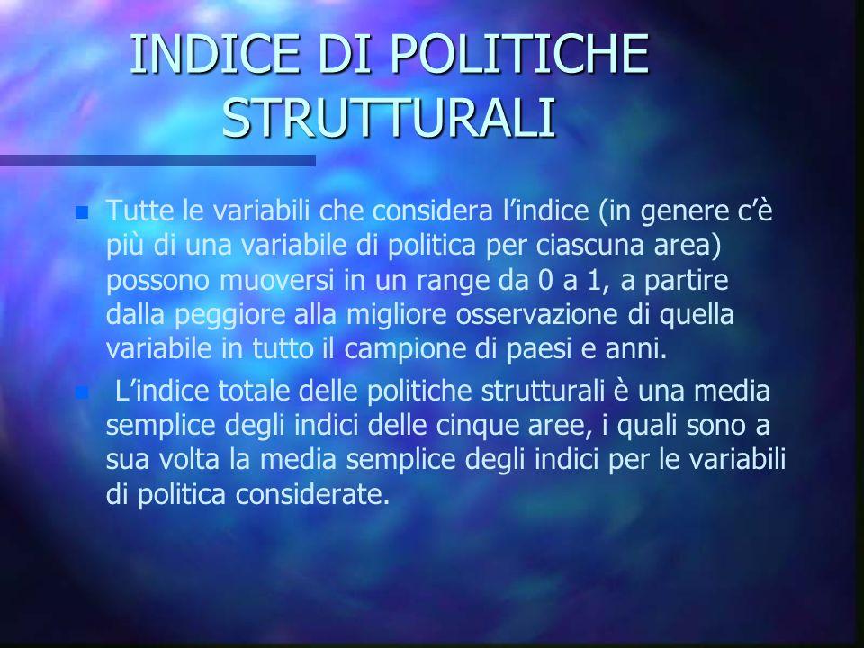 INDICE DI POLITICHE STRUTTURALI n n Tutte le variabili che considera lindice (in genere cè più di una variabile di politica per ciascuna area) possono
