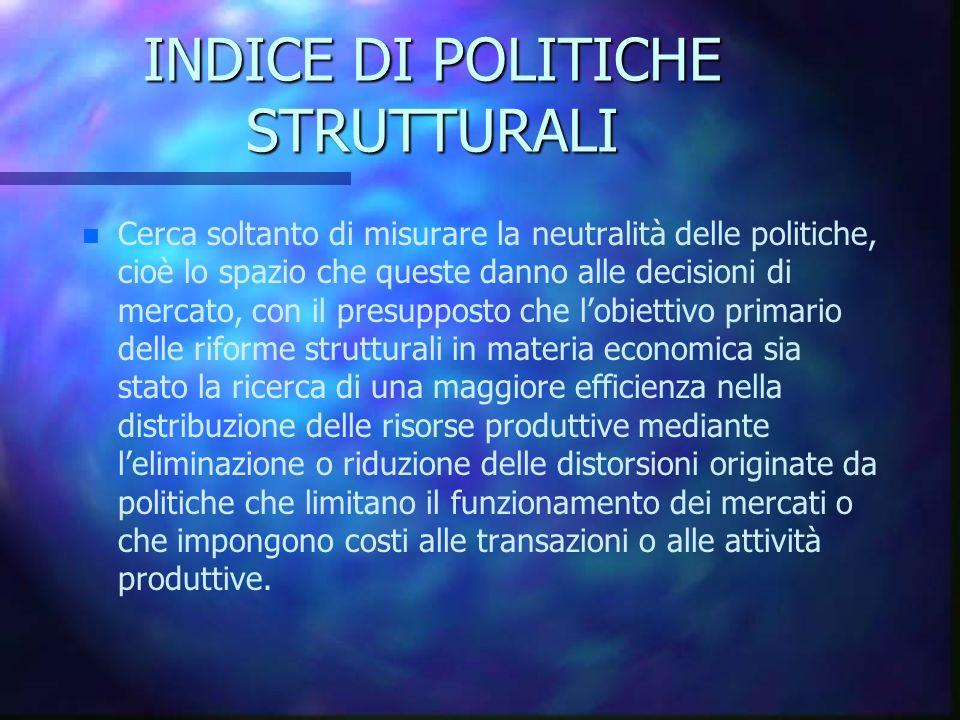INDICE DI POLITICHE STRUTTURALI n n Cerca soltanto di misurare la neutralità delle politiche, cioè lo spazio che queste danno alle decisioni di mercat