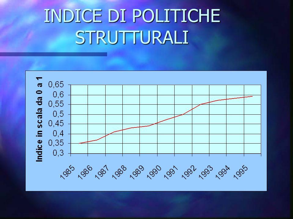 INDICE DI POLITICHE STRUTTURALI
