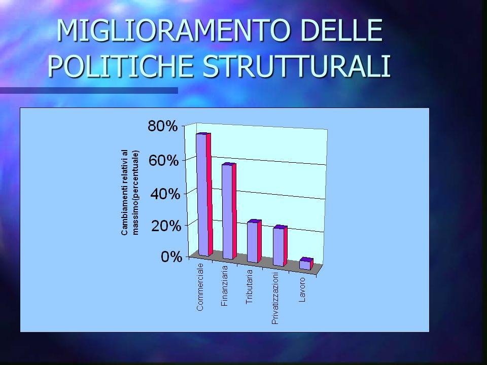 MIGLIORAMENTO DELLE POLITICHE STRUTTURALI