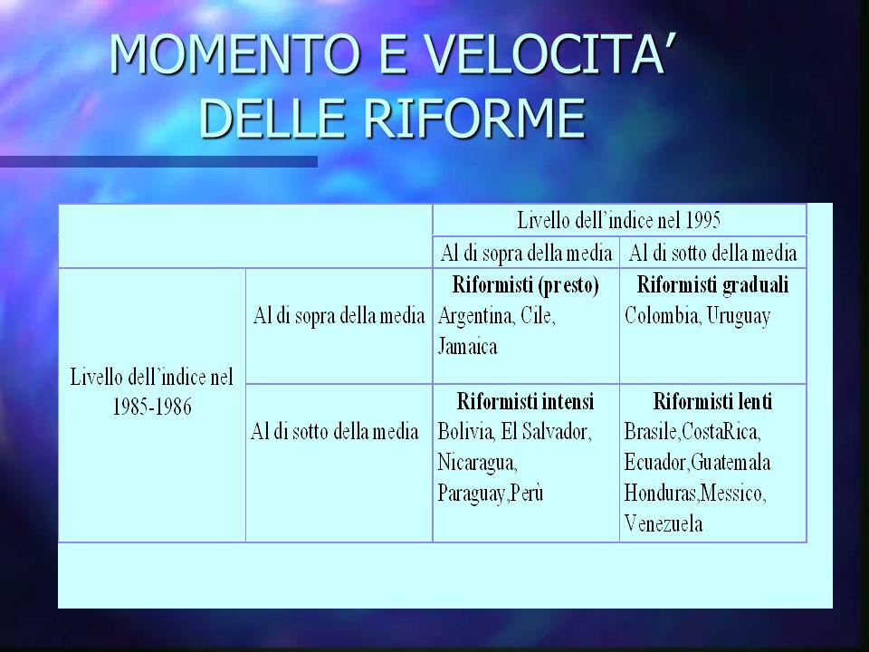 MOMENTO E VELOCITA DELLE RIFORME