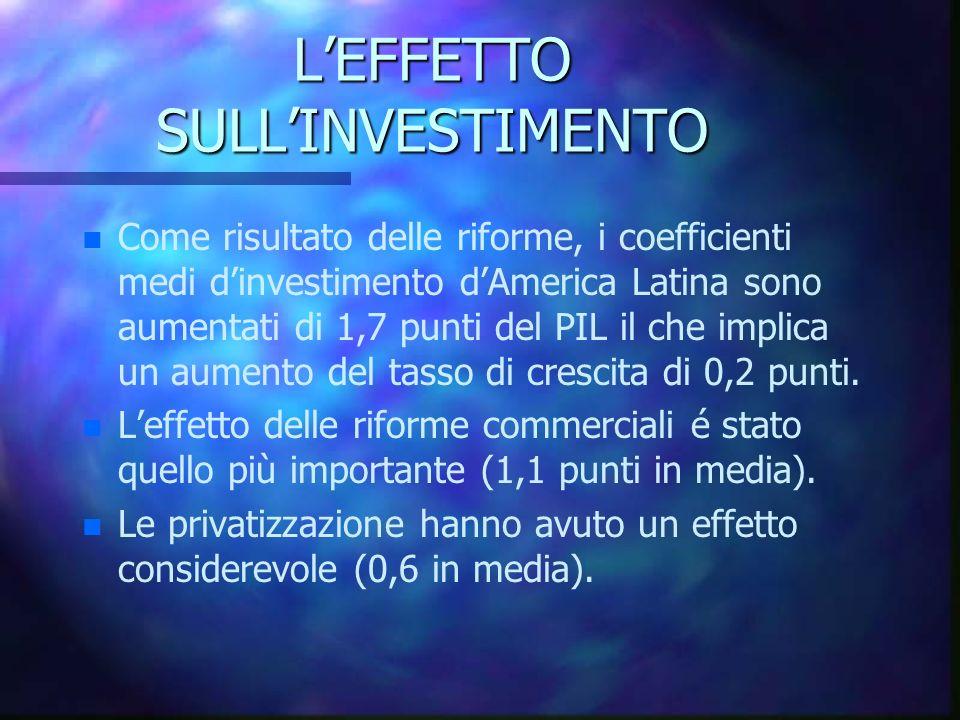 LEFFETTO SULLINVESTIMENTO n n Come risultato delle riforme, i coefficienti medi dinvestimento dAmerica Latina sono aumentati di 1,7 punti del PIL il c